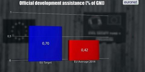 'EU fails to support the poorest countries': NOW! video development aid EU figures